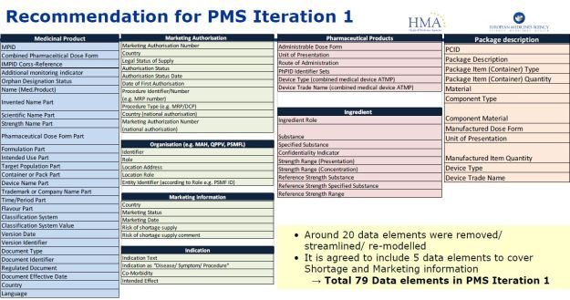 Recommendation for PMS Iteration 1, Source: EU ISO IDMP Task Force Meeting– 19 February 2016 - Presentation - Agenda item 4: PMS iteration 1 - Analysis of the data efforts and value results and recommendation on the scope – Page 16