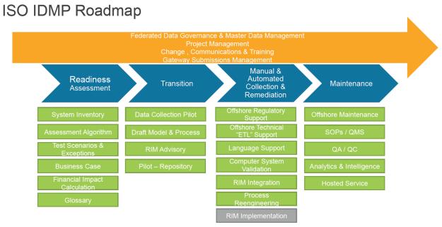 Deborah Cooper-ISO IDMP Roadmap