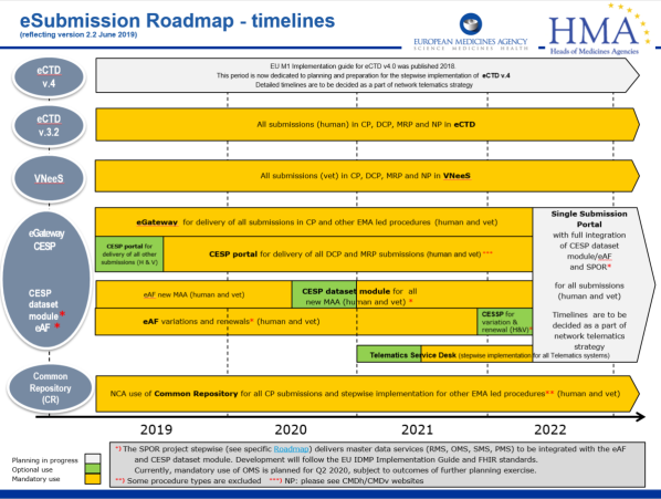 eSubmission_Roadmap